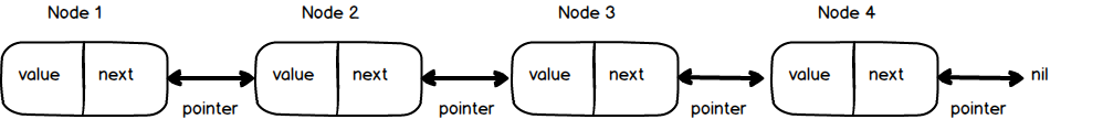 Linked list structure